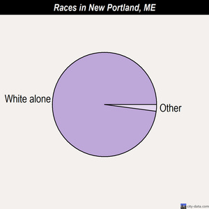 New Portland races chart