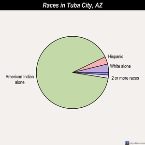 Tuba City races chart