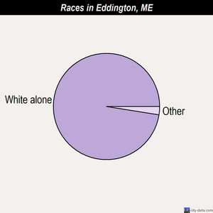 Eddington races chart