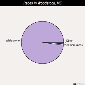 Woodstock races chart