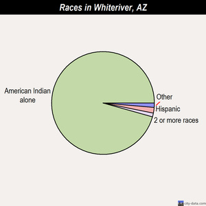 Whiteriver races chart