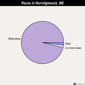 Norridgewock races chart