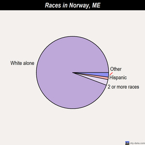 Norway races chart