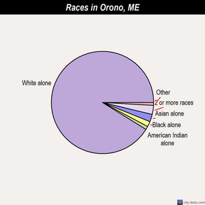 Orono races chart