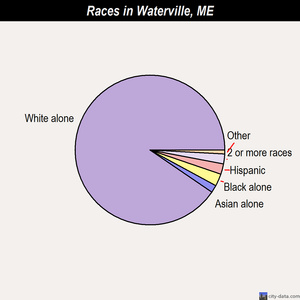 Waterville races chart