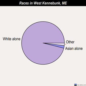 West Kennebunk races chart