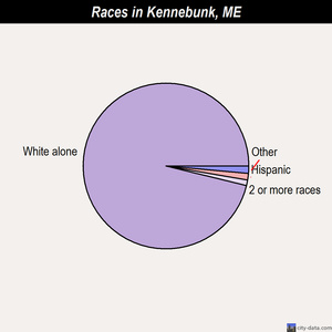 Kennebunk races chart