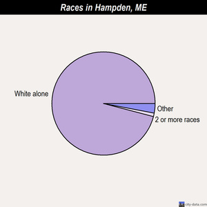 Hampden races chart
