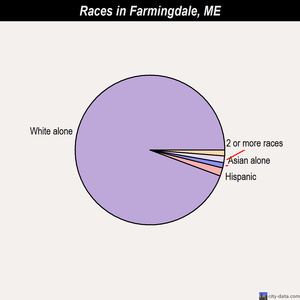 Farmingdale races chart