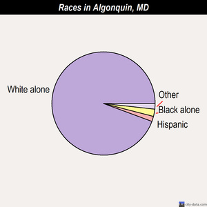 Algonquin races chart