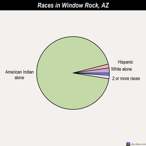 Window Rock races chart