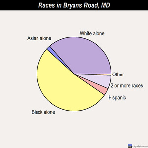 Bryans Road races chart