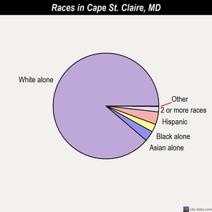 Cape St. Claire races chart
