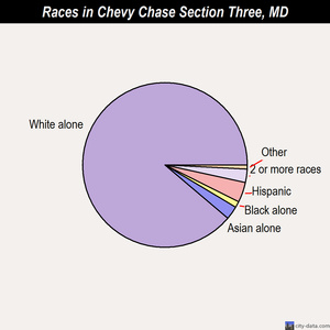 Chevy Chase Section Three races chart