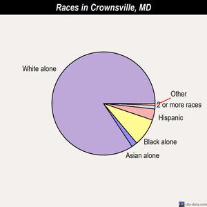 Crownsville races chart