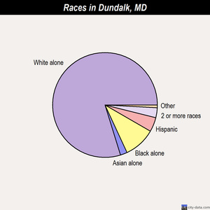 Dundalk races chart
