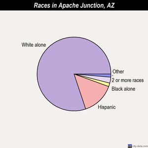 Apache Junction races chart