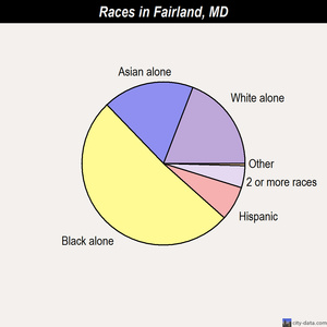 Fairland races chart