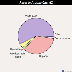 Arizona City races chart