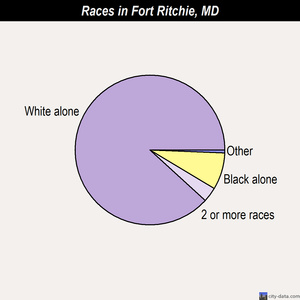 Fort Ritchie races chart