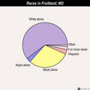 Fruitland races chart