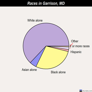 Garrison races chart