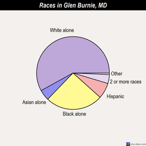 Glen Burnie races chart