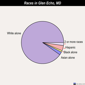 Glen Echo races chart