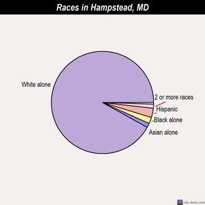 Hampstead races chart
