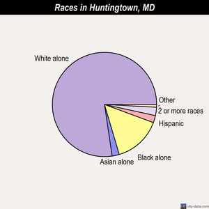 Huntingtown races chart