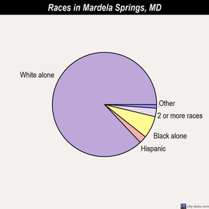 Mardela Springs races chart