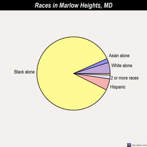 Marlow Heights races chart