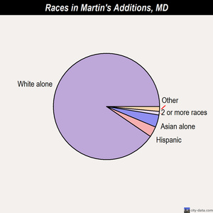 Martin's Additions races chart