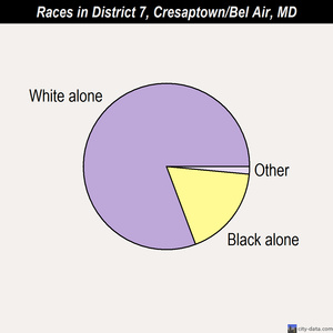 District 7, Cresaptown/Bel Air races chart