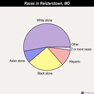 Reisterstown races chart