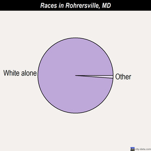 Rohrersville races chart