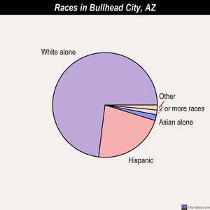 Bullhead City races chart