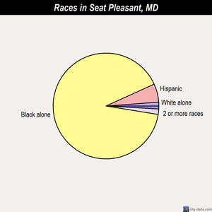 Seat Pleasant races chart
