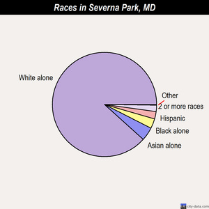 Severna Park races chart