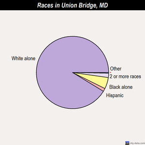 Union Bridge races chart