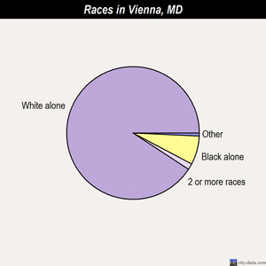 Vienna races chart