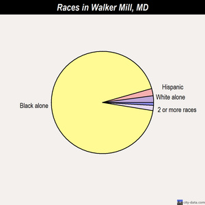 Walker Mill races chart