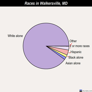 Walkersville races chart