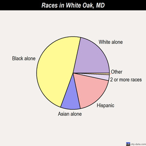 White Oak races chart