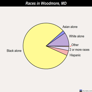 Woodmore races chart