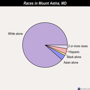 Mount Aetna races chart
