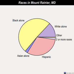 Mount Rainier races chart
