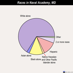 Naval Academy races chart