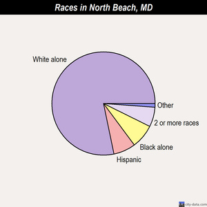 North Beach races chart