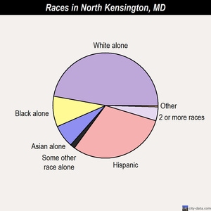 North Kensington races chart